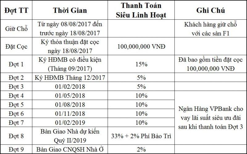 Phuong-Thuc-Thanh-Toan-Du-An-Simcity-Quan-9