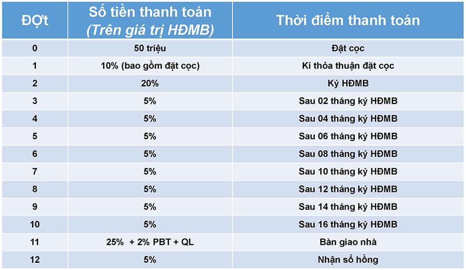 Phuong-Thuc-Thanh-Toan-Du-An-Safira-Khang-Dien